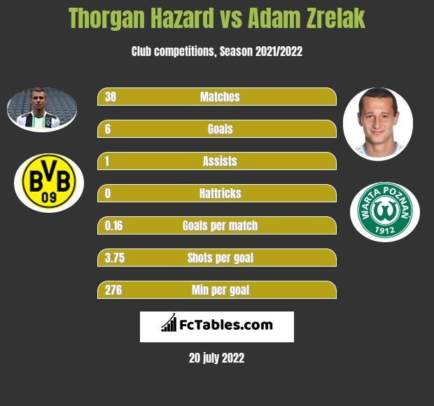 Thorgan Hazard vs Adam Zrelak h2h player stats