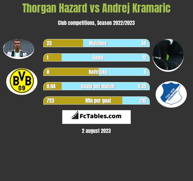 Thorgan Hazard vs Andrej Kramaric h2h player stats