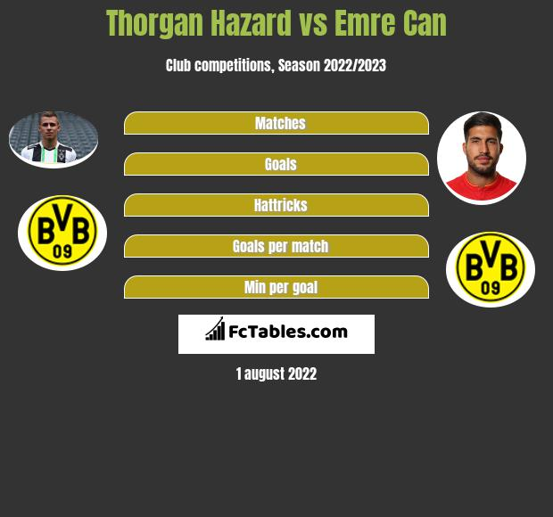 Thorgan Hazard vs Emre Can infographic