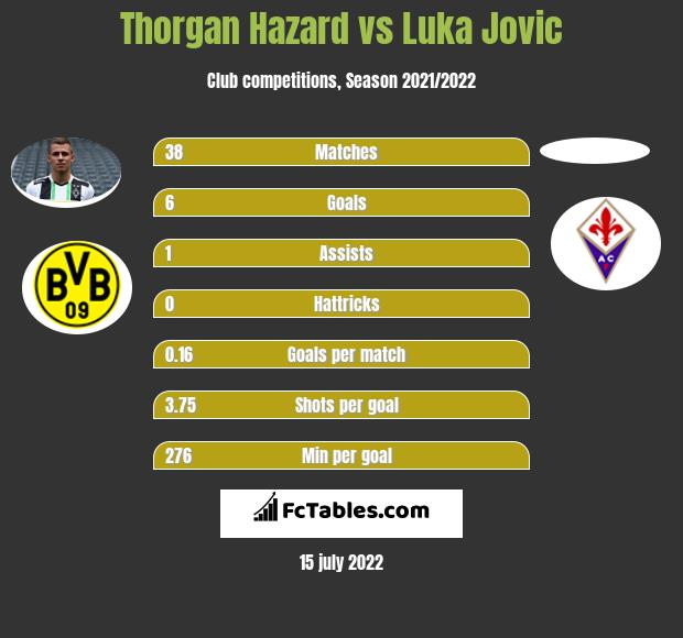 Thorgan Hazard vs Luka Jovic h2h player stats