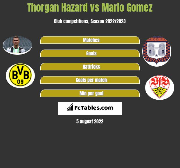 Thorgan Hazard infographic statistics for Borussia M'gladbach