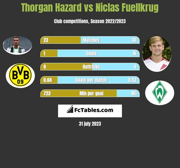 Thorgan Hazard vs Niclas Fuellkrug h2h player stats