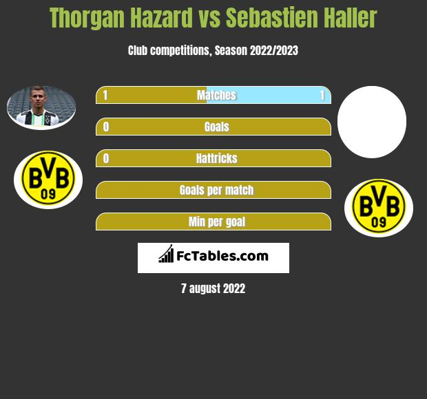 Thorgan Hazard vs Sebastien Haller h2h player stats
