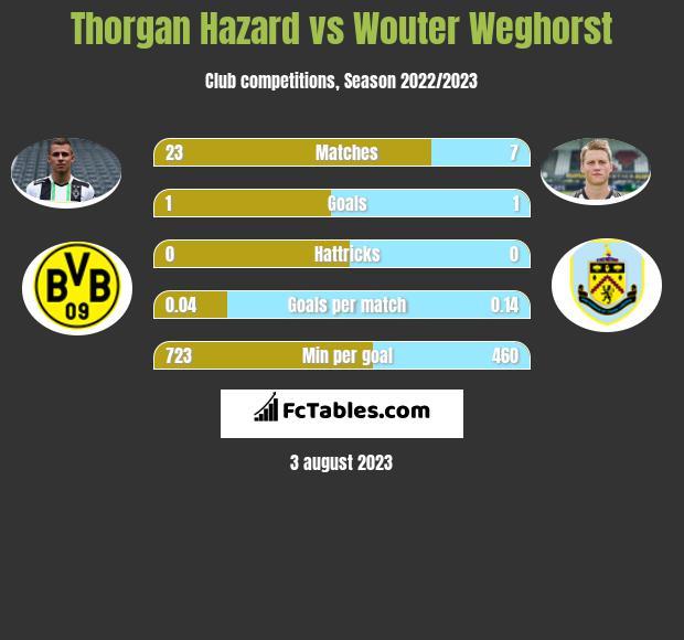 Thorgan Hazard vs Wouter Weghorst h2h player stats