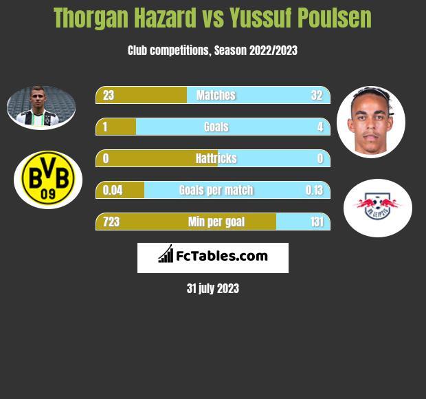 Thorgan Hazard vs Yussuf Poulsen infographic