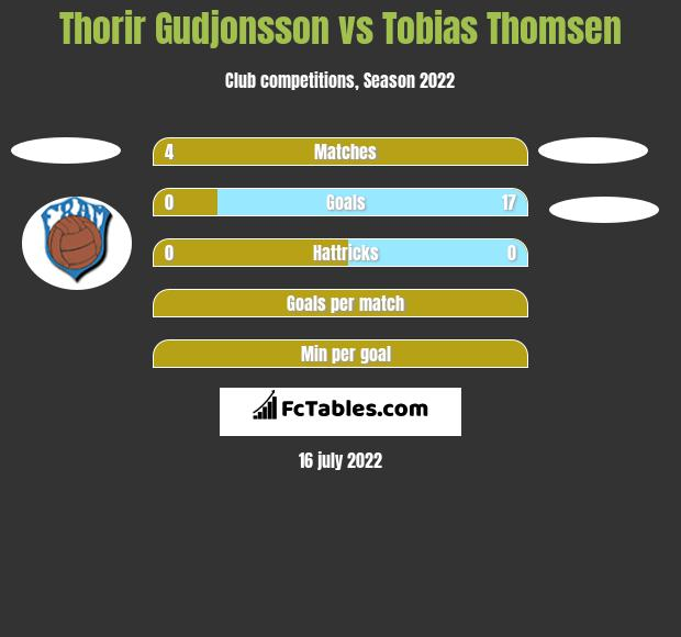 Thorir Gudjonsson vs Tobias Thomsen h2h player stats