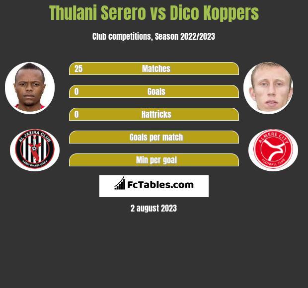 Thulani Serero vs Dico Koppers infographic