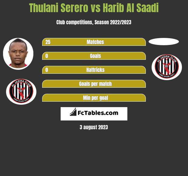 Thulani Serero vs Harib Al Saadi infographic