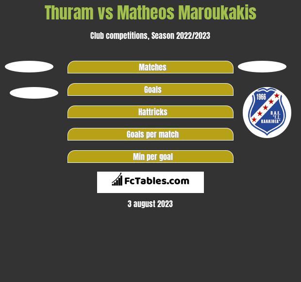 Thuram vs Matheos Maroukakis h2h player stats