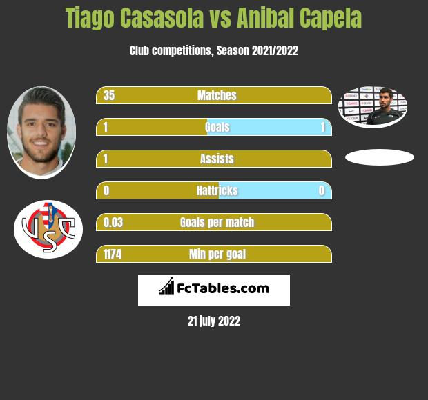 Tiago Casasola vs Anibal Capela infographic