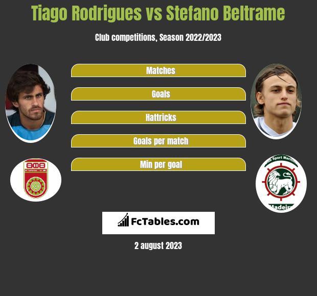 Tiago Rodrigues vs Stefano Beltrame infographic