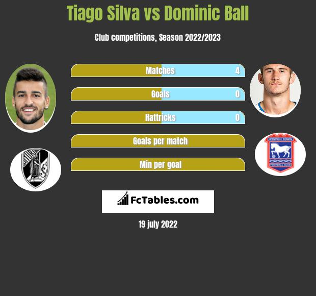 Tiago Silva vs Dominic Ball infographic