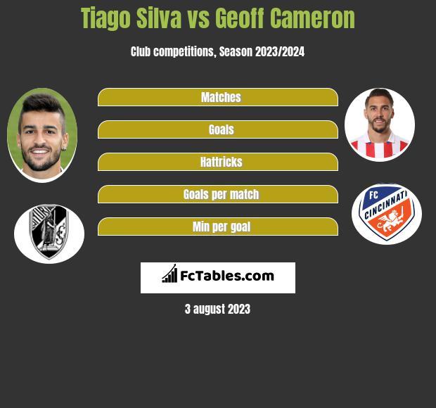 Tiago Silva vs Geoff Cameron infographic