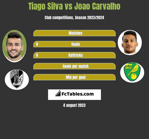 Tiago Silva vs Joao Carvalho infographic