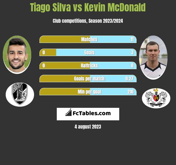 Tiago Silva vs Kevin McDonald infographic