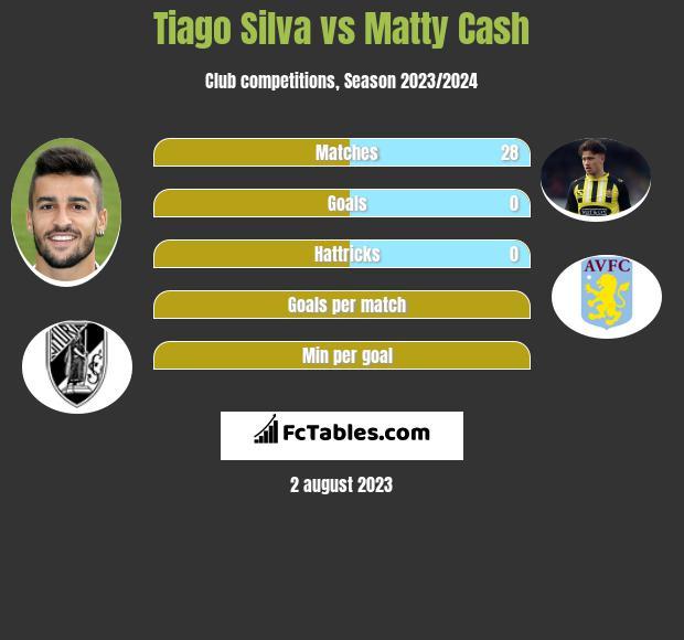 Tiago Silva vs Matty Cash infographic
