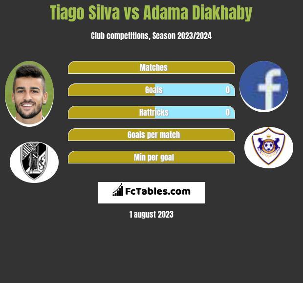 Tiago Silva vs Adama Diakhaby infographic