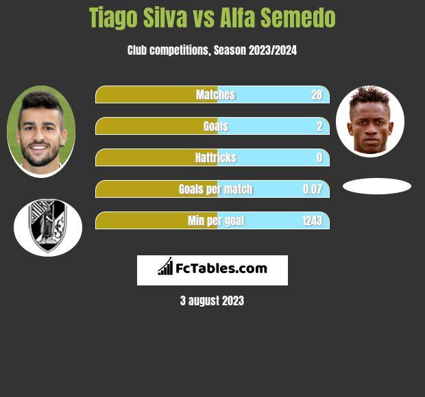 Tiago Silva vs Alfa Semedo infographic