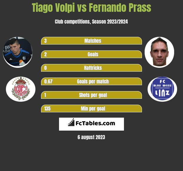 Tiago Volpi vs Fernando Prass infographic