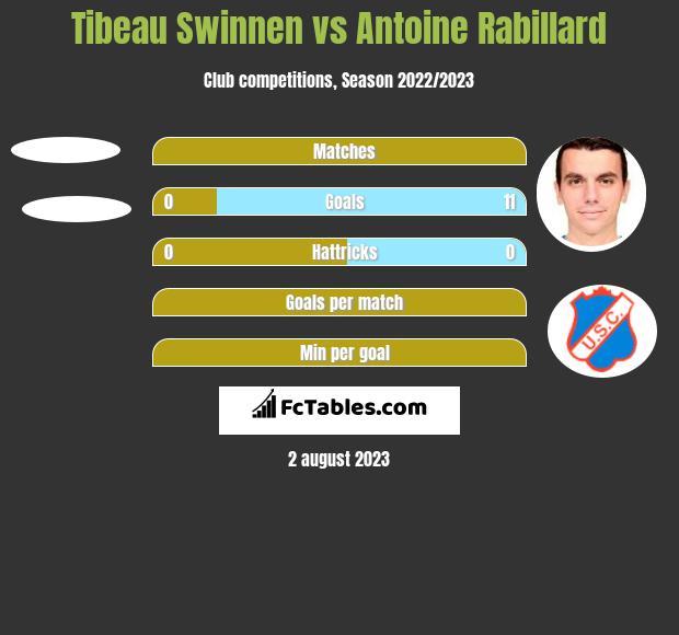 Tibeau Swinnen vs Antoine Rabillard h2h player stats