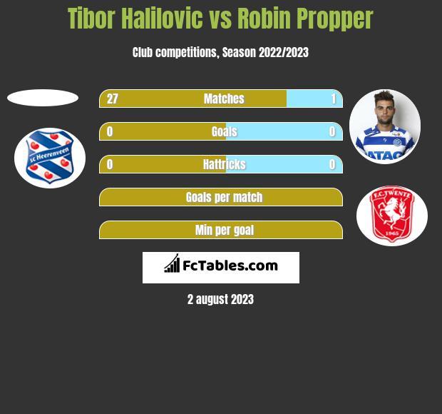 Tibor Halilovic vs Robin Propper h2h player stats