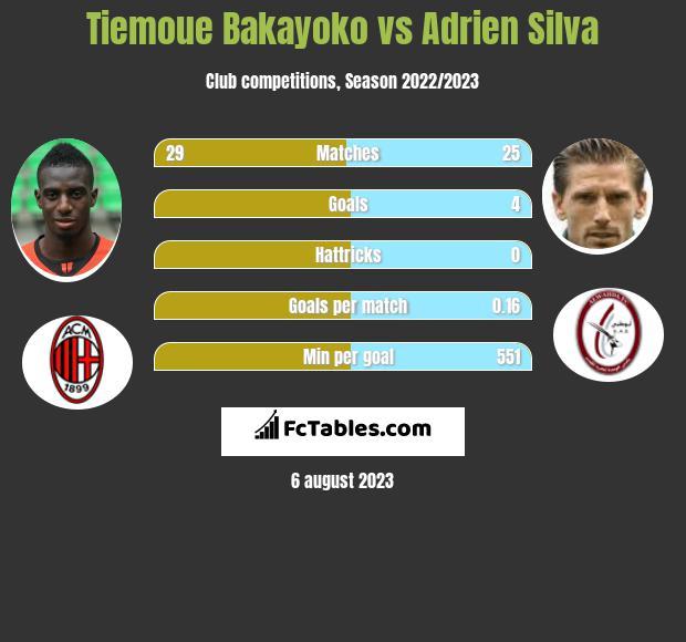 Tiemoue Bakayoko vs Adrien Silva infographic