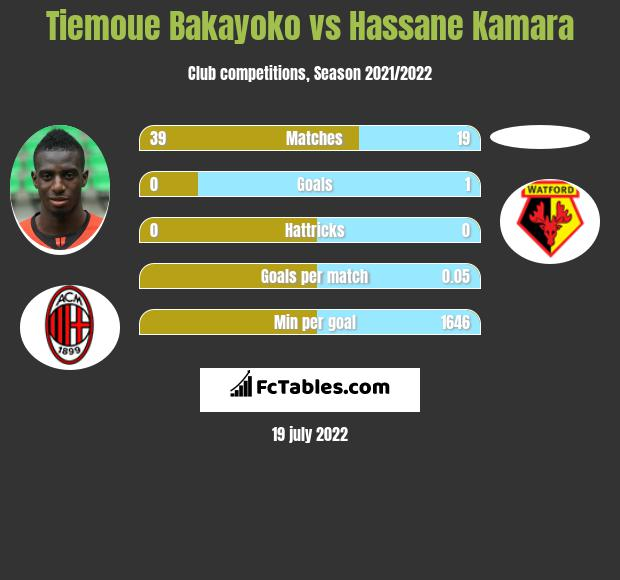 Tiemoue Bakayoko vs Hassane Kamara infographic