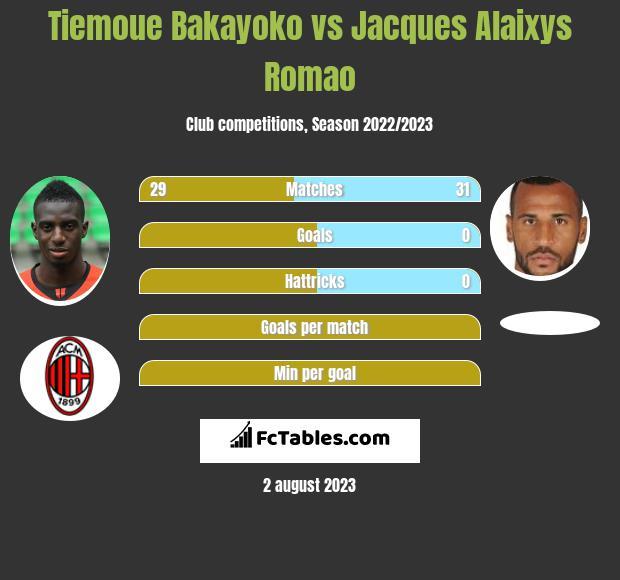 Tiemoue Bakayoko vs Jacques Alaixys Romao infographic