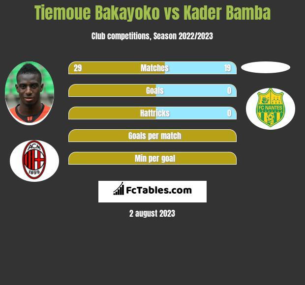 Tiemoue Bakayoko vs Kader Bamba infographic