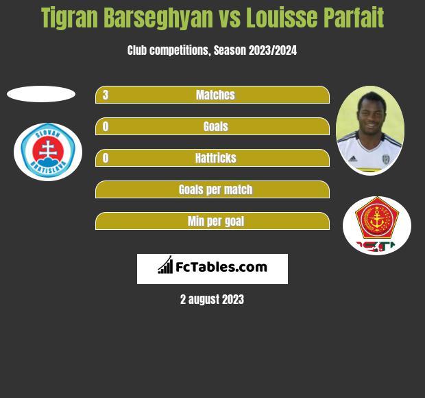 Tigran Barseghyan vs Louisse Parfait h2h player stats