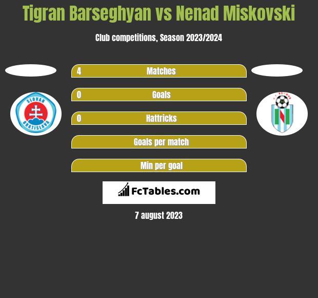 Tigran Barseghyan vs Nenad Miskovski h2h player stats
