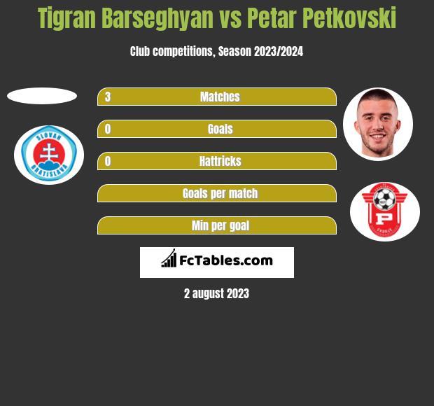 Tigran Barseghyan vs Petar Petkovski h2h player stats