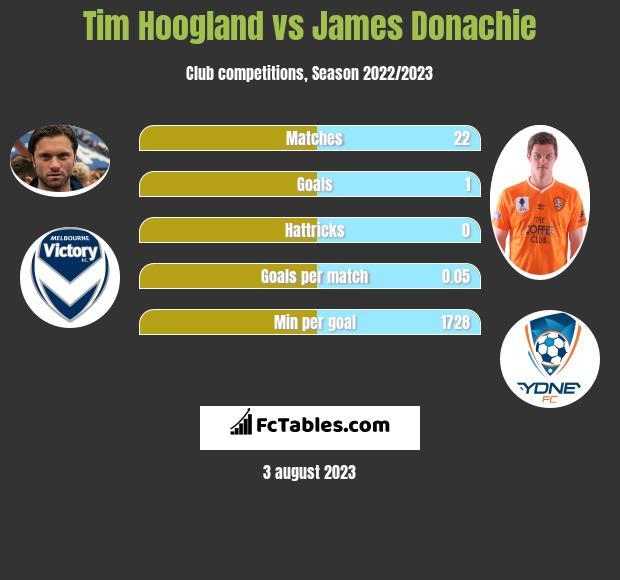 Tim Hoogland vs James Donachie infographic
