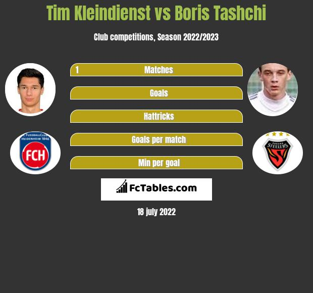 Tim Kleindienst vs Boris Tashchi infographic