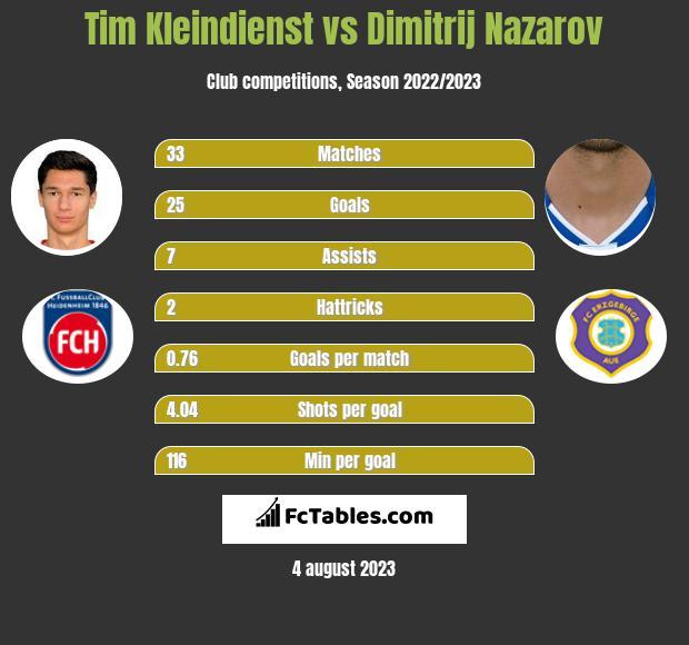 Tim Kleindienst vs Dimitrij Nazarov h2h player stats