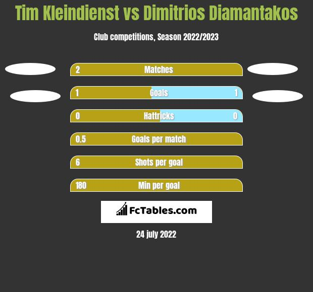 Tim Kleindienst vs Dimitrios Diamantakos h2h player stats