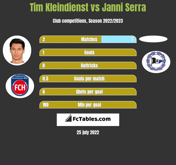 Tim Kleindienst vs Janni Serra h2h player stats