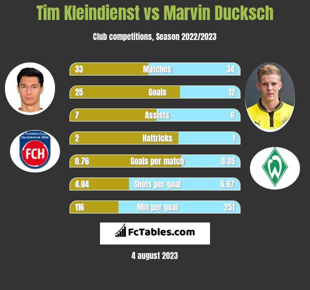 Tim Kleindienst vs Marvin Ducksch h2h player stats