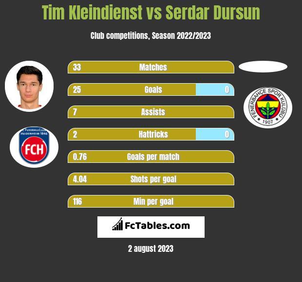 Tim Kleindienst vs Serdar Dursun h2h player stats
