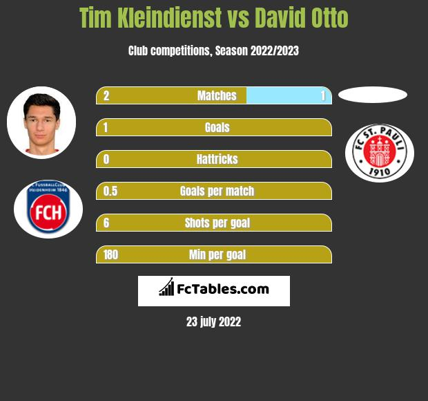 Tim Kleindienst vs David Otto infographic