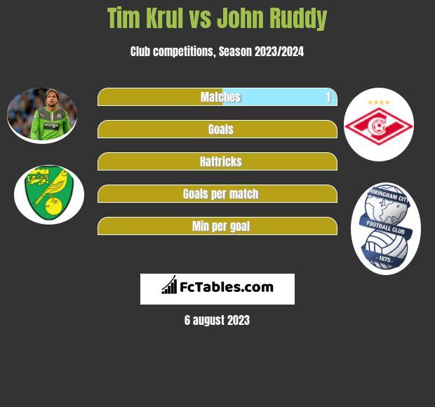 Tim Krul vs John Ruddy infographic