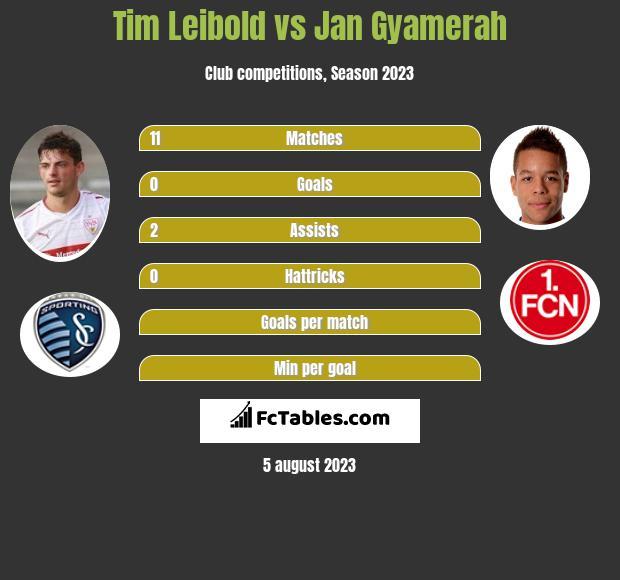 Tim Leibold vs Jan Gyamerah infographic