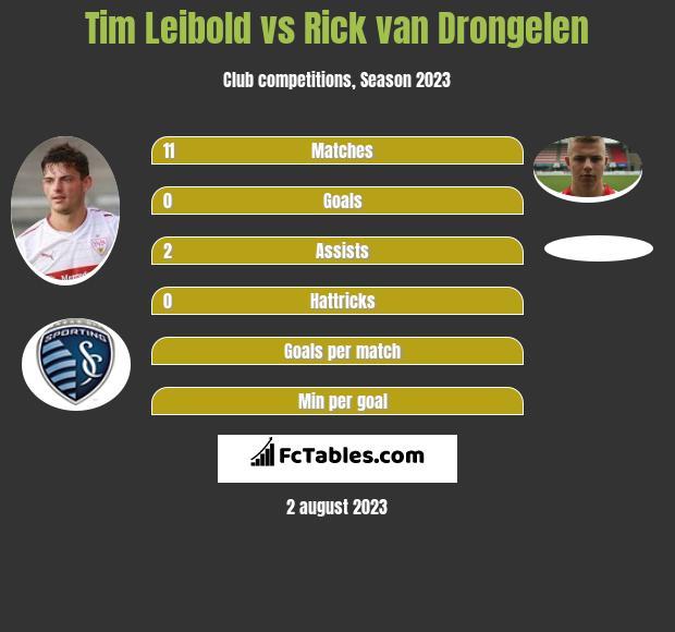 Tim Leibold vs Rick van Drongelen infographic