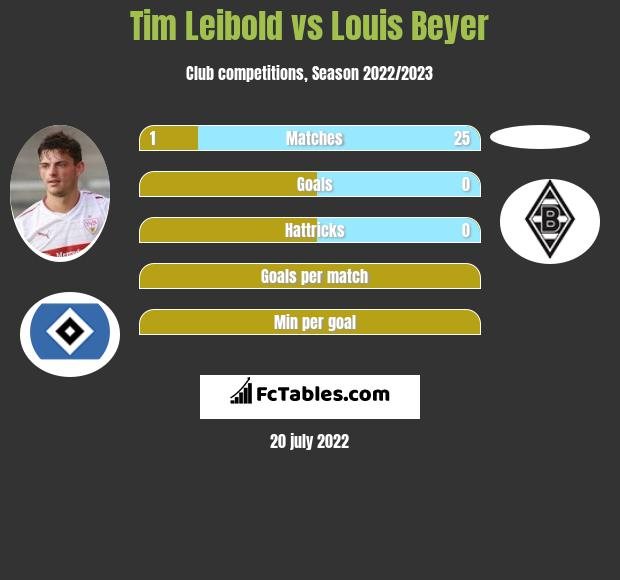 Tim Leibold vs Louis Beyer infographic