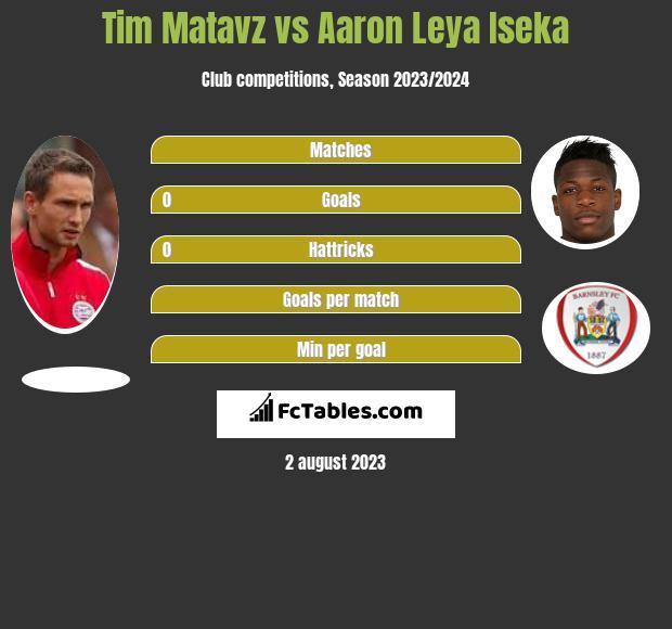Tim Matavz vs Aaron Leya Iseka h2h player stats
