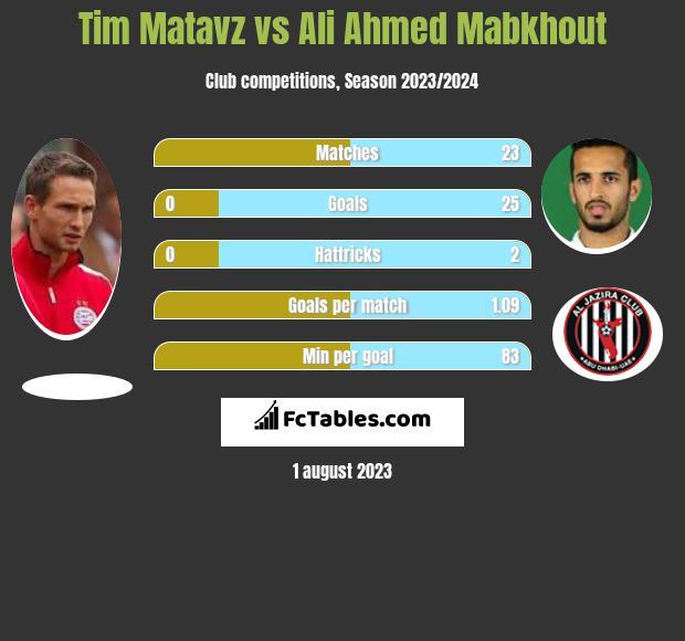 Tim Matavz vs Ali Ahmed Mabkhout infographic