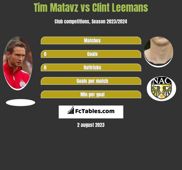 Tim Matavz vs Clint Leemans h2h player stats