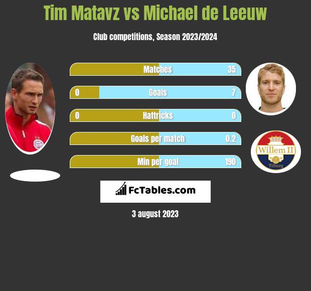 Tim Matavz vs Michael de Leeuw h2h player stats