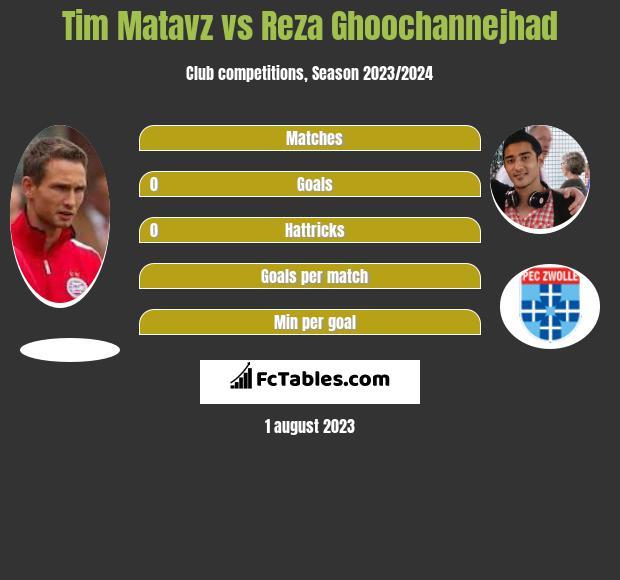Tim Matavz vs Reza Ghoochannejhad infographic