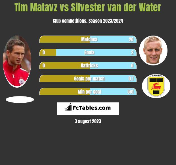 Tim Matavz vs Silvester van der Water h2h player stats